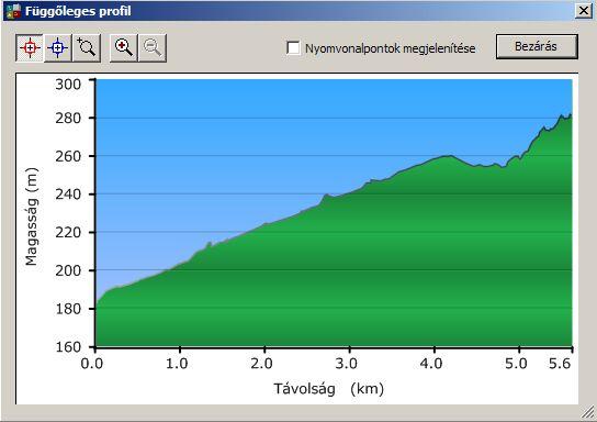 Az út első 4 km-én 2%-os az emelkedő, az utolsó km-es 7,5%-os
